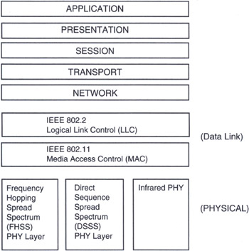 Medium access control mac concepts and architecture wi for Ieee 802 11 architecture