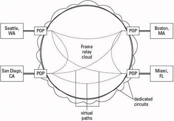 understanding a frame relay network
