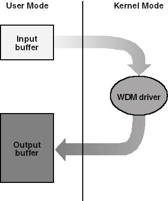 programming the microsoft windows driver model pdf