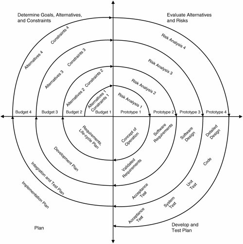 boehm spiral model. Boehm, quot;A Spiral Model of