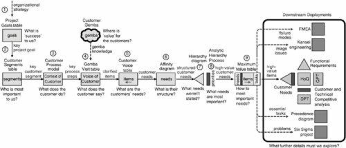 six sigma dmaic diagram html