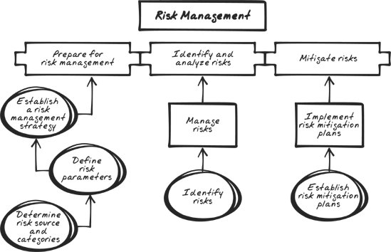 Section 6.6. The Process Areas of CMMI - Process Improvement ...