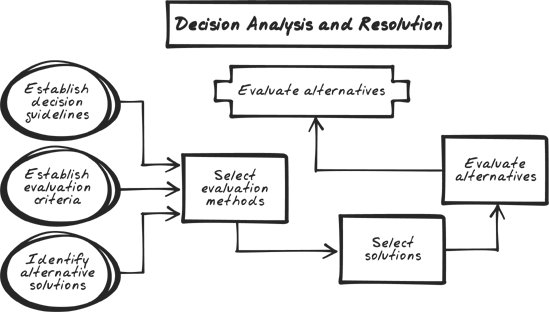 an analysis of the purpose of reaction evaluation and tracking systems Evaluate effectiveness of training programs using four level kirkpatrick model by   having a well-structured measuring system in place can help you determine   1 evaluations (reaction) for all programs, level 2 evaluations (learning) for  an  evaluation, be crystal clear about your purpose in conducting the evaluation.