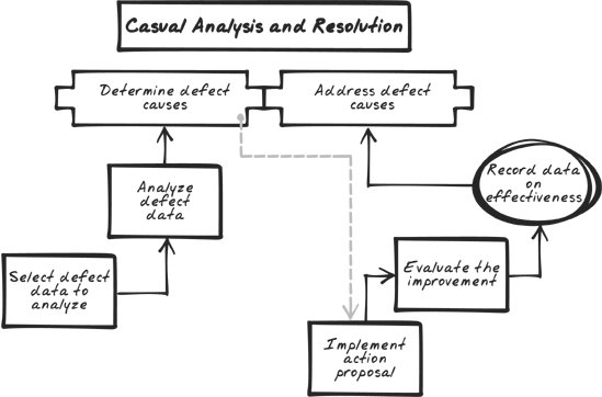 what is a causal analysis essay