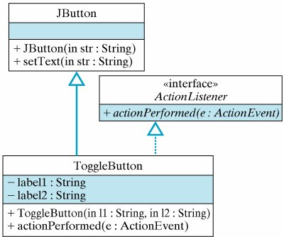 Section 8 4  Example: A Toggle Button | Java, Java, Java