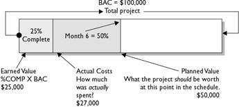 earned value analysis for chapter 7 Start studying project management chapter 7 learn vocabulary, terms, and more with flashcards, games, and other study tools search  the ratio of earned value to actual cost can be used to estimate the projected cost to complete the project  earned value analysis.