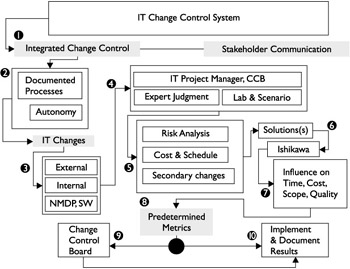 Establishing Change Control - IT Project Management: On Track from ...
