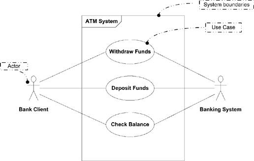 chapter   use case diagrams   uml   in a nutshell  in a    a use case diagram showing the system boundaries of an atm system
