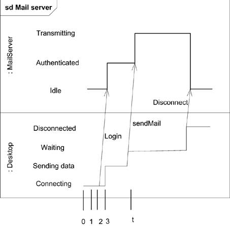 section      continuations   uml   in a nutshell  in a    timing diagram   multiple lifelines and messages