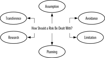 Option strategies to mitigate risk