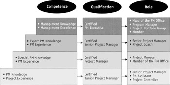 Why critical path is critical to project management