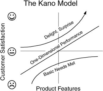 quality management and the kano model The kano model is useful in gaining a thorough understanding of a customer's needs you can translate and transform the resulting verbatims using the voice of the customer table that, subsequently, becomes an excellent input as the whats in a qfd house of quality.