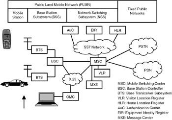 31 4 gsm architecture principles digital communication for Architecture gsm