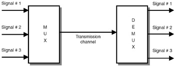 Discussion: Different Multiplexing Techniques - Bright Hub Engineering