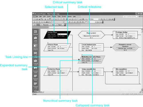 Working With The Network Diagram View Special Edition Using