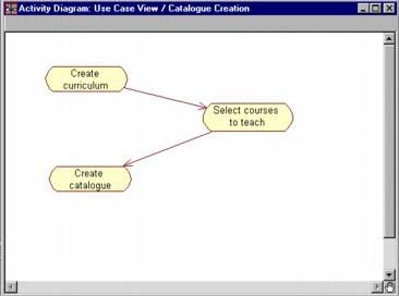 how to draw activity diagram in rational rose