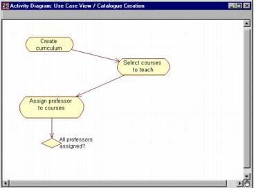 Activity diagrams visual modeling with rational rose 2002 and uml decision in an activity diagram ccuart Images