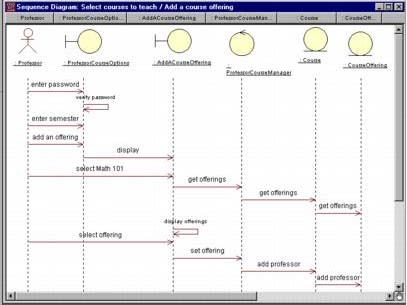 sequence diagram for the esu course registration system   visual    sequence diagram for the esu course registration system
