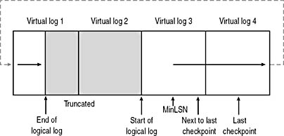 figure 5.4 - wrapping of the logical log.