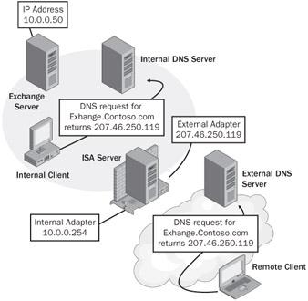 Split Domain Name System (Split DNS) - Techopedia.com