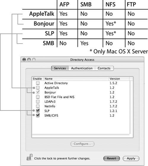 Understanding User Mounting | Apple Training Series: Mac OS