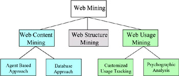 thesis on web usage mining