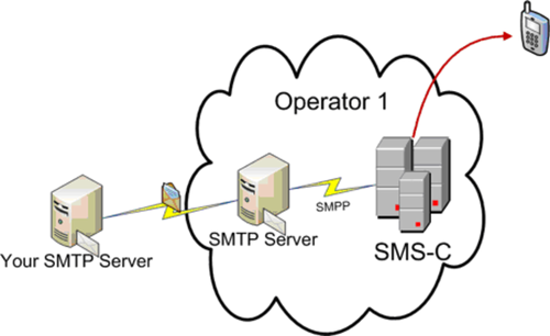Section 9 1 The Basics How To Build An Sms Service