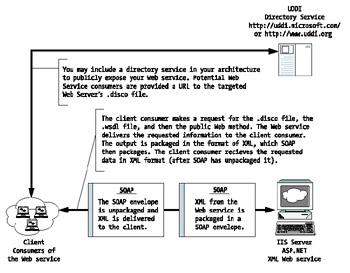 ASP NET Web Development | COBOL and Visual Basic on  NET: A
