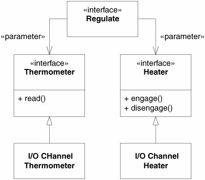 The Furnace Example | Agile Principles, Patterns, and