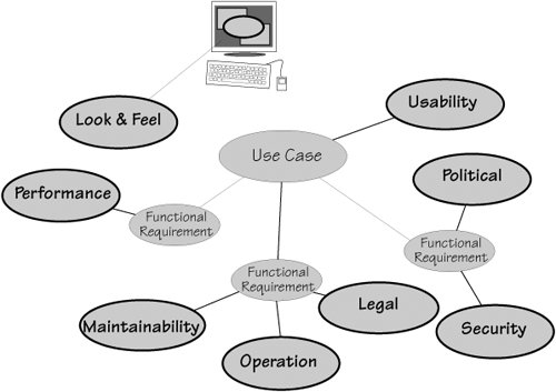 Use Cases and Nonfunctional Requirements | Mastering the ...