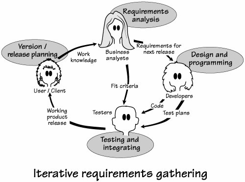 Mastering the Requirements Process Getting Requirements