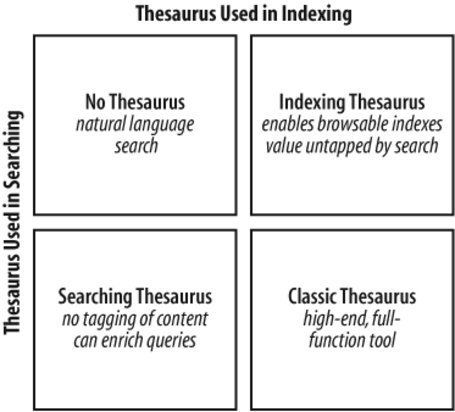 Section 9 5 Types Of Thesauri Information Architecture For The World Wide Web Designing Large Scale Web Sites