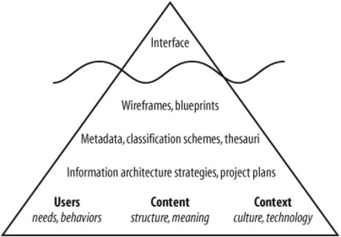Section 18 9 The End Of The Beginning Information Architecture For The World Wide Web Designing Large Scale Web Sites