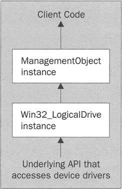 What is WMI? | Advanced  NET Programming