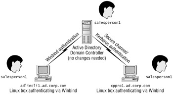 Using Standard Active Directory for Linux Authentication