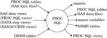 Chapter 45: The SQL Procedure | Base SAS 9 1 Procedures