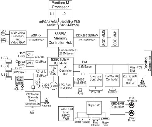 nook motherboard diagram motherboard components scott muellers upgrading and repairing  motherboard components scott muellers