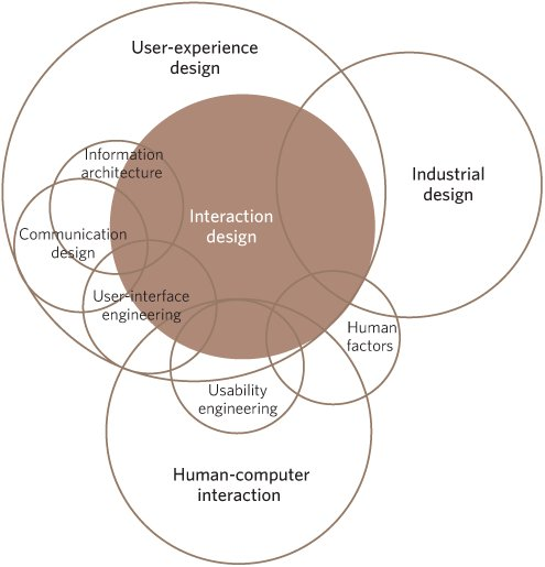 A Stew Of Acronyms Designing For Interaction Creating Smart Applications And Clever Devices