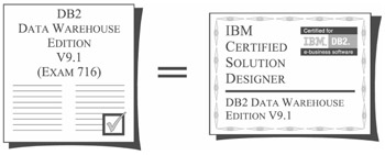 beginning database design from novice to professional pdf