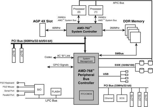 amd athlon mp and opteron server
