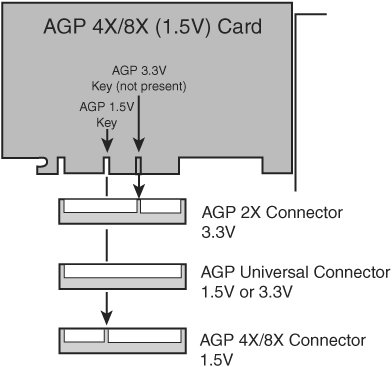 Tarjeta agp 8x en slot 4x