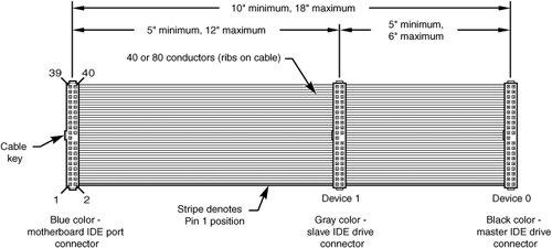 "17/"" 80 Wire 40 Pin ATA PATA IDE Flat Ribbon Cable 133 Ultra DMA w// 2 Connectors"