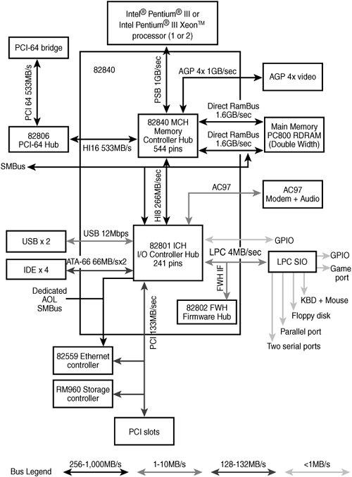 Sixth generation p6 pentium proiiiii class chipsets for Pentium 4 architecture