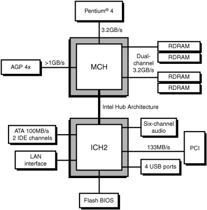 Seventh generation pentium 4 chipsets upgrading and for Pentium 4 architecture