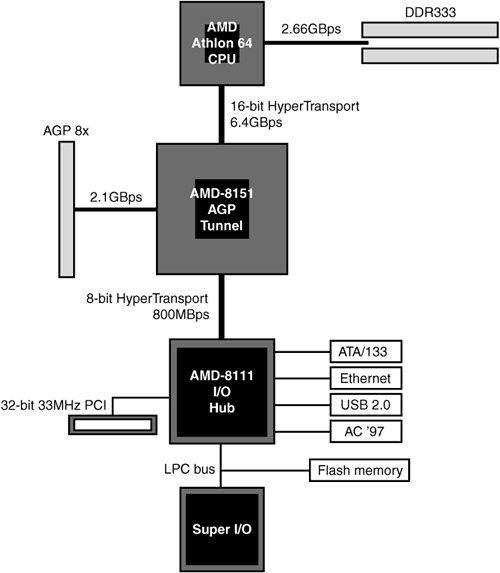 agp block diagram  agp  free engine image for user manual