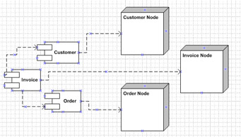 visio activex controlclick to expand  this figure shows the customer  order  and invoice components and