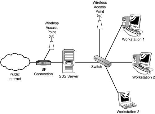 Planning The Network Microsoft Small Business Server