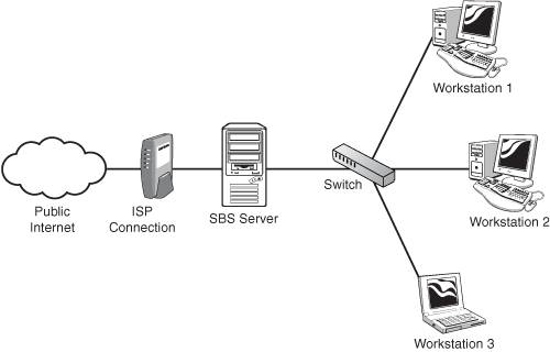 Chapter 7 Routing And Remote Access Service Vpn And